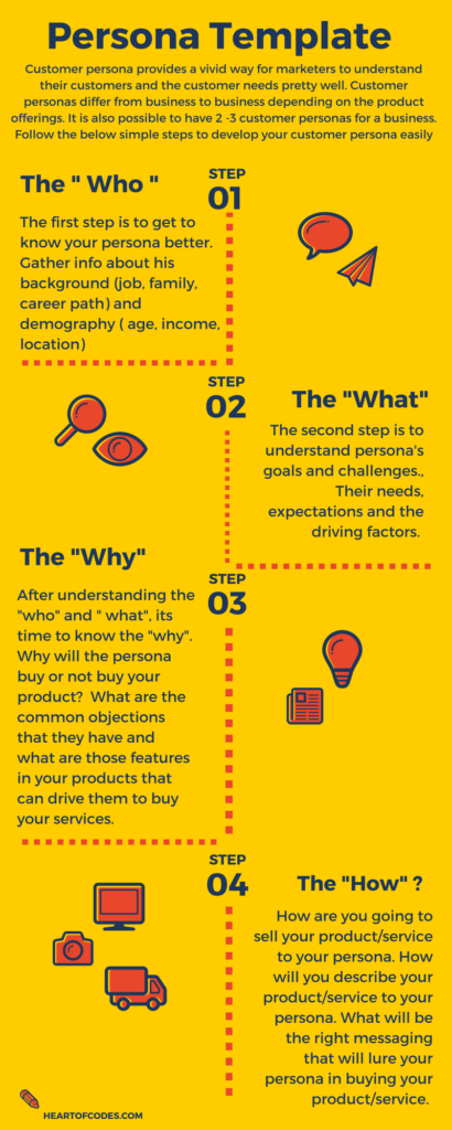 what is customer persona 4 easy steps of creating a customer persona