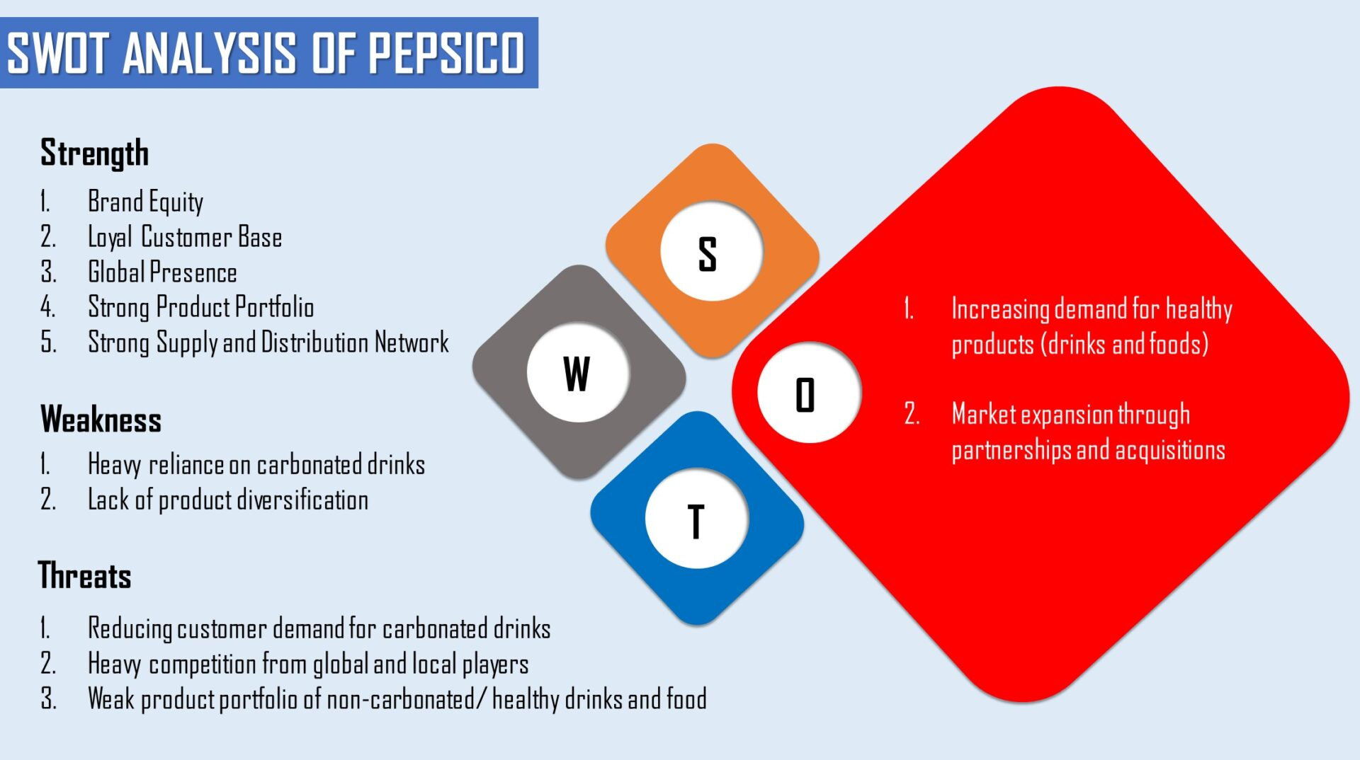 SWOT Analysis of Pepsi | Pepsi's SWOT Analysis
