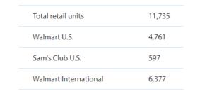 SWOT Analysis of Walmart | Walmart's SWOT Analysis