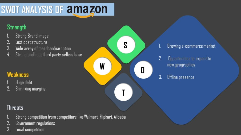 SWOT Analysis of Amazon | Learning about Amazon SWOT Analysis